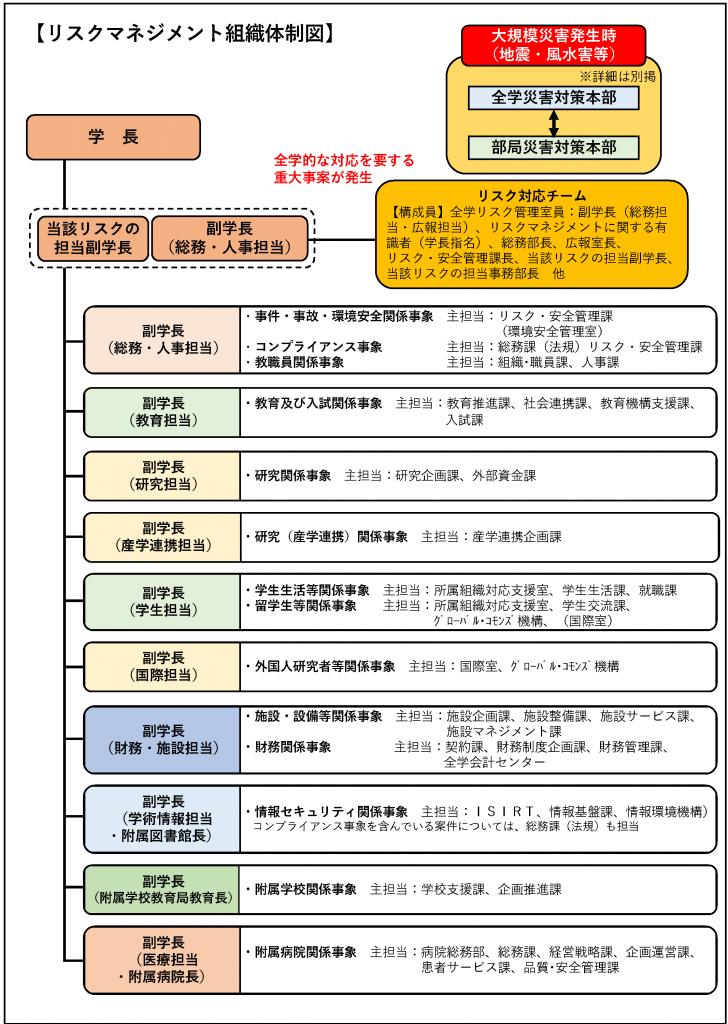 リスクマネジメント組織体制図